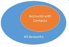 Venn Diagram - Example of Not In Query in Dynamics CRM