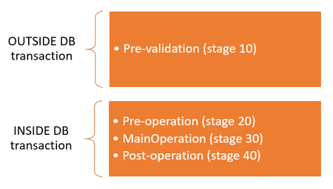 When to use the pre-validation stage in the plugin pipeline?